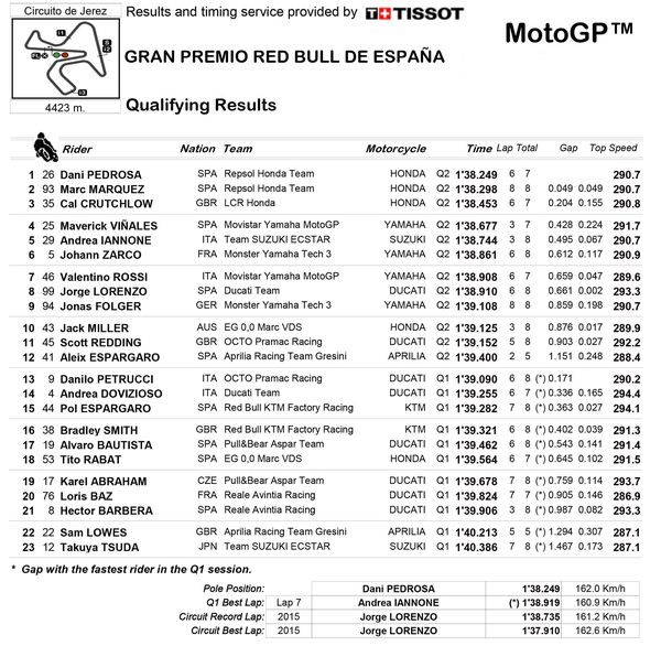 Qualifying Times and Starting Positions