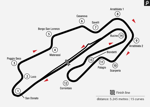 A turn-by-turn map of Mugello
