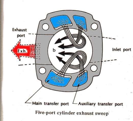 2-stroke flow