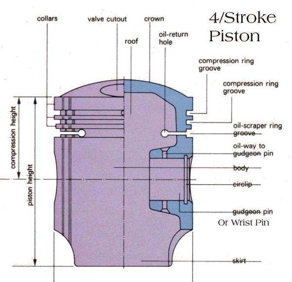 4 Stroke Piston