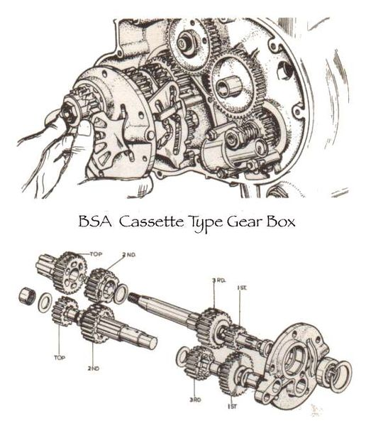 Gear Box - Cassette Type